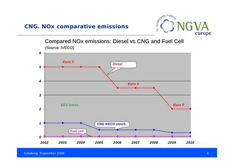 Bio Natural Gas For Cleaner Urban Transport
