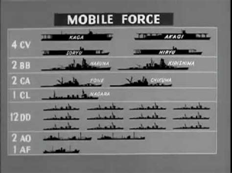 WAR STRATEGY: Real Life WW2 Battle Tactics of Midway