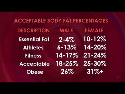 Shred Series #1: Estimating Body Fat Percentage? | Does