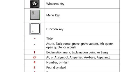 Learn New Things: All Keyboard Symbol Key Names (PC