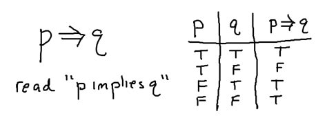 Truth tables - the conditional and the biconditional